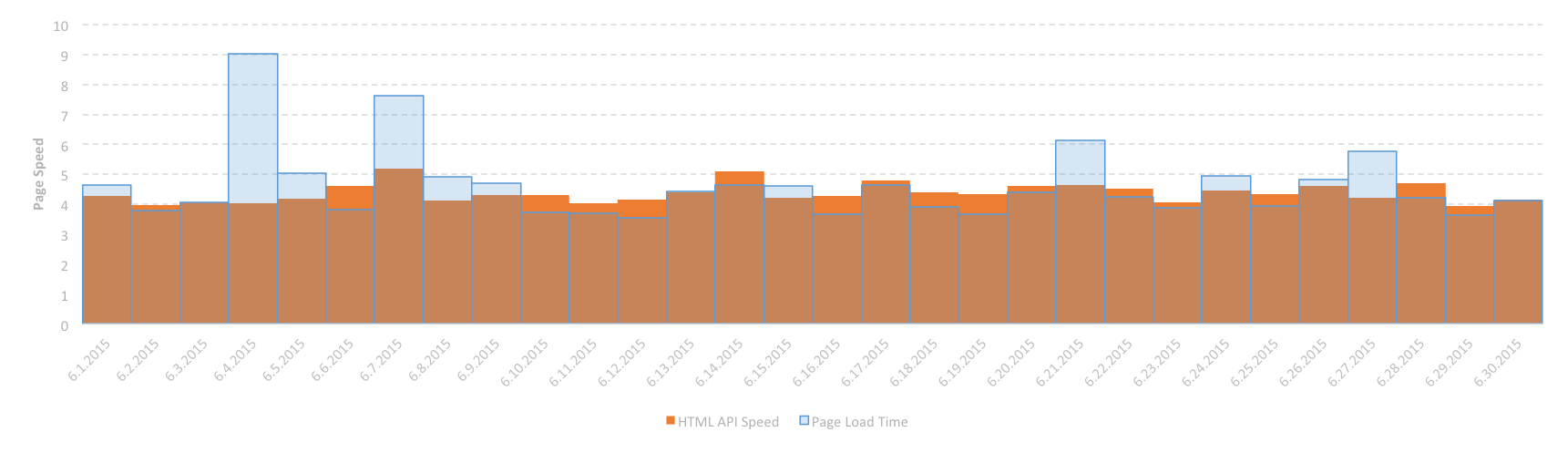 Page Load Speed per Day