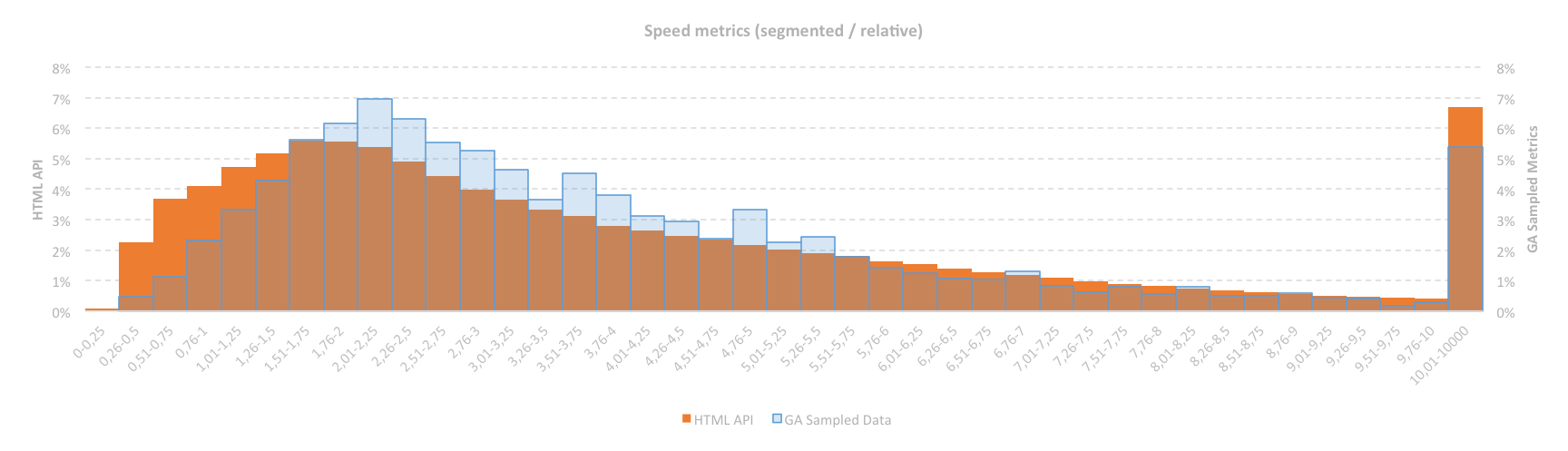 Speed Metrics Segemented Rellative